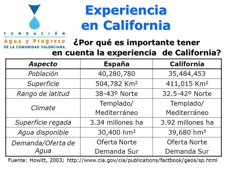 Experiencia en California ¿ Por qué es importante tener en cuenta la experiencia de California? Fuente: Howitt, 2003; http://www.cia.gov/cia/publicati