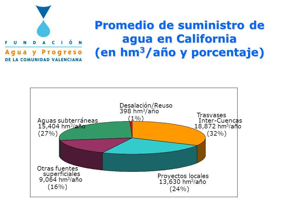 Promedio de suministro de agua en California (en hm 3 /año y porcentaje) Proyectos locales 13,630 hm 3 /año (24%) Otras fuentes superficiales 9,064 hm