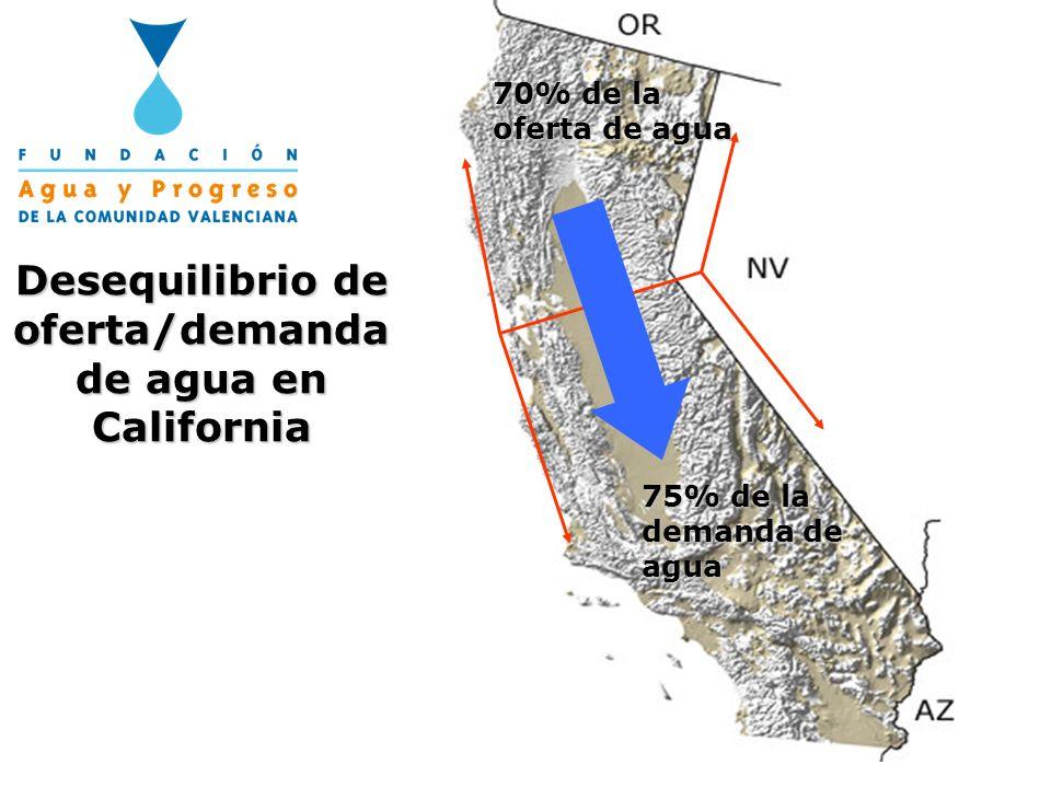 Desequilibrio de oferta/demanda de agua en California 70% de la oferta de agua 75% de la demanda de agua