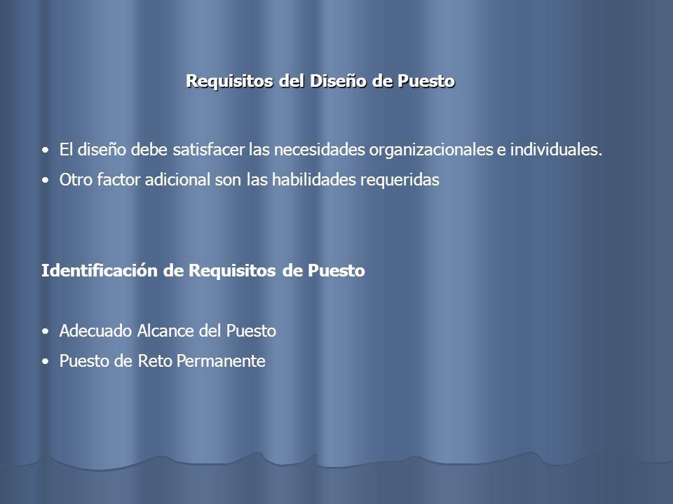 ELEMENTOS ORGANIZATIVOS DEL DISEÑO DE PUESTOS MÁXIMA EFICIENCIA: MOTIVACIÓN ÓPTIMA LOGRO DE RESULTADOS ENFOQUE MECANICISTA: REDUCCIÓN DE MÍNIMO DE TIEMPO Y ESFUERZO FLUJO DE TRABAJO: CON EFICIENCIA PRÁCTICAS LABORALES: PROCEDIMIENTOS ADOPTADOS PARA EL DESEMPEÑO DEL TRABAJO DEMANDAS COLECTIVAS PUEDEN ORIGINARSE LOS LINEAMIENTOS DEL QUE DIRIGE LA EMPRESA HÁBITOS DEL PASADO