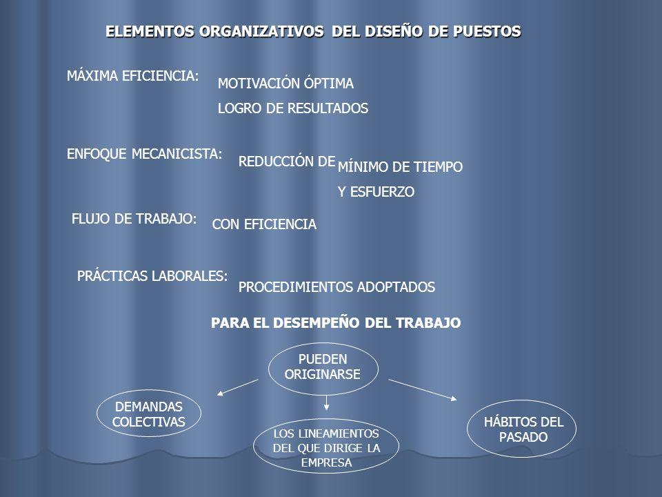 ELEMENTOS ORGANIZATIVOS DEL DISEÑO DE PUESTOS MÁXIMA EFICIENCIA: MOTIVACIÓN ÓPTIMA LOGRO DE RESULTADOS ENFOQUE MECANICISTA: REDUCCIÓN DE MÍNIMO DE TIE