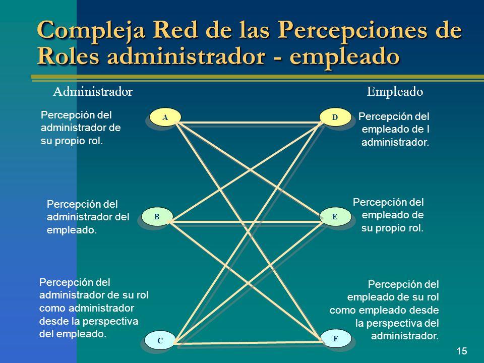 15 Compleja Red de las Percepciones de Roles administrador - empleado AdministradorEmpleado Percepción del administrador del empleado. Percepción del