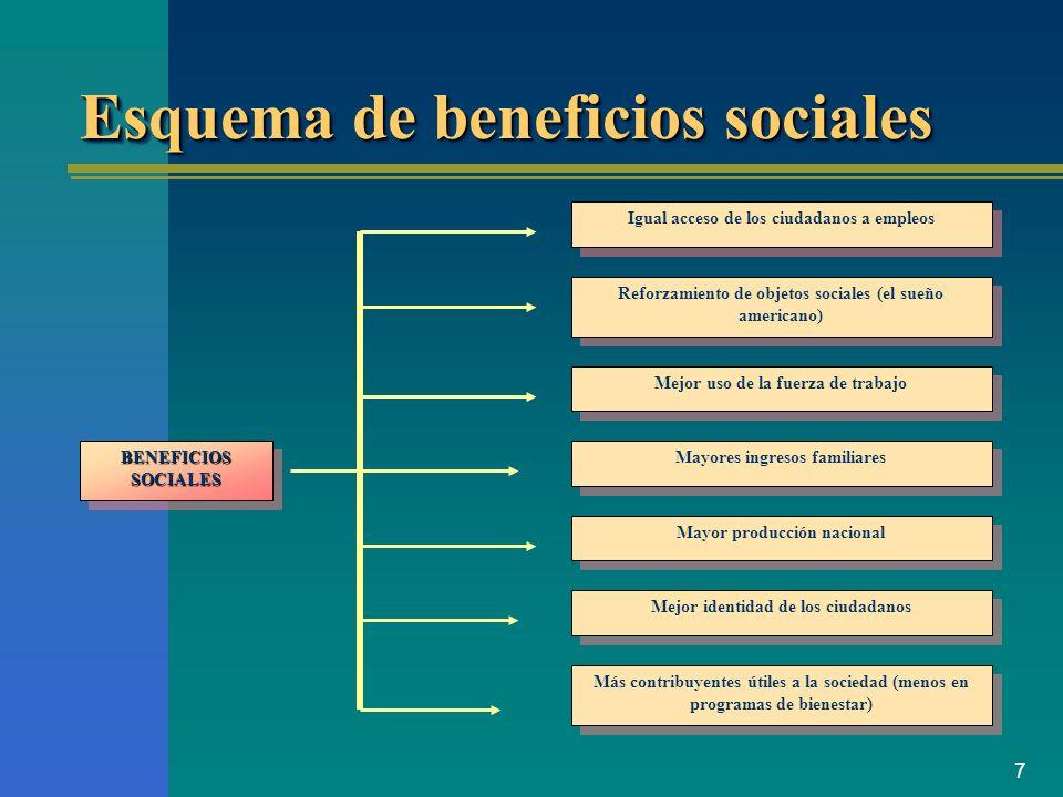 7 Esquema de beneficios sociales BENEFICIOS SOCIALES Igual acceso de los ciudadanos a empleos Reforzamiento de objetos sociales (el sueño americano) M