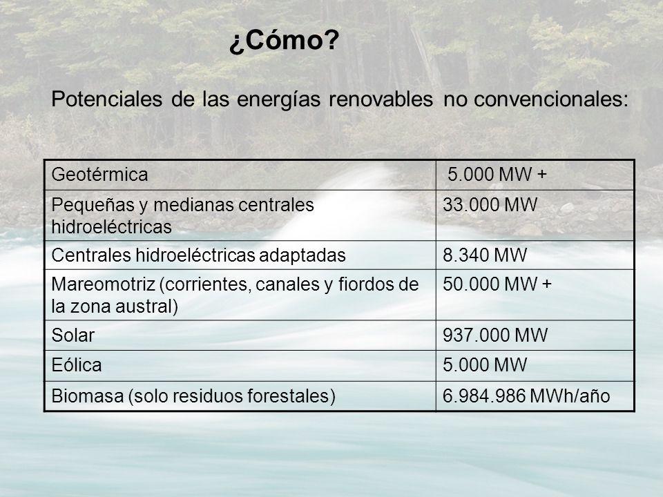 ¿Cómo? Potenciales de las energías renovables no convencionales: Geotérmica 5.000 MW + Pequeñas y medianas centrales hidroeléctricas 33.000 MW Central