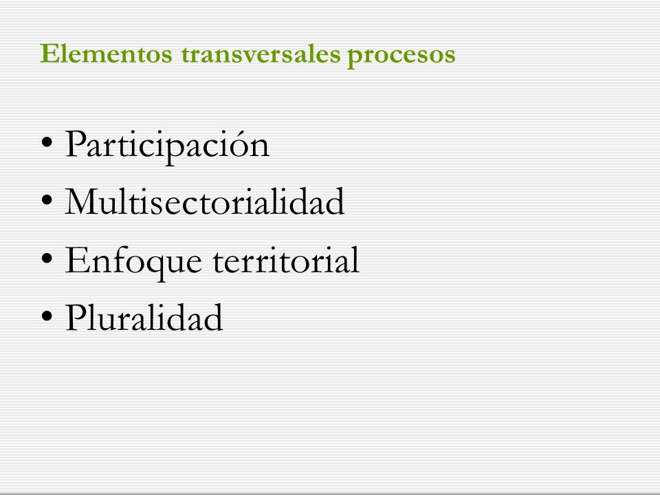Elementos transversales procesos Participación Multisectorialidad Enfoque territorial Pluralidad