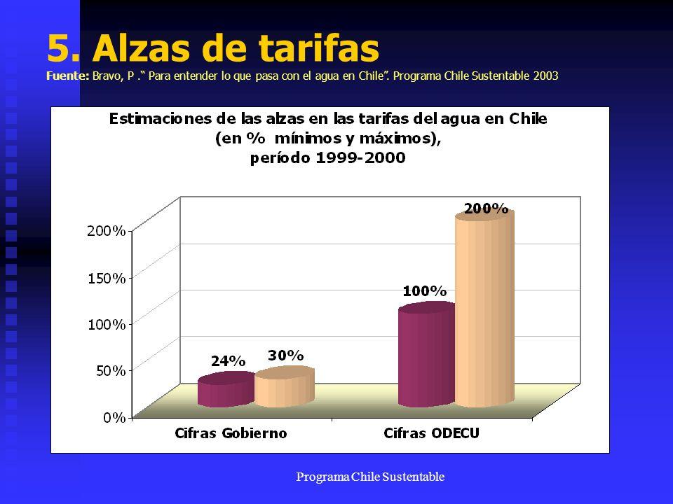 Programa Chile Sustentable 5. Alzas de tarifas Fuente: Bravo, P. Para entender lo que pasa con el agua en Chile. Programa Chile Sustentable 2003
