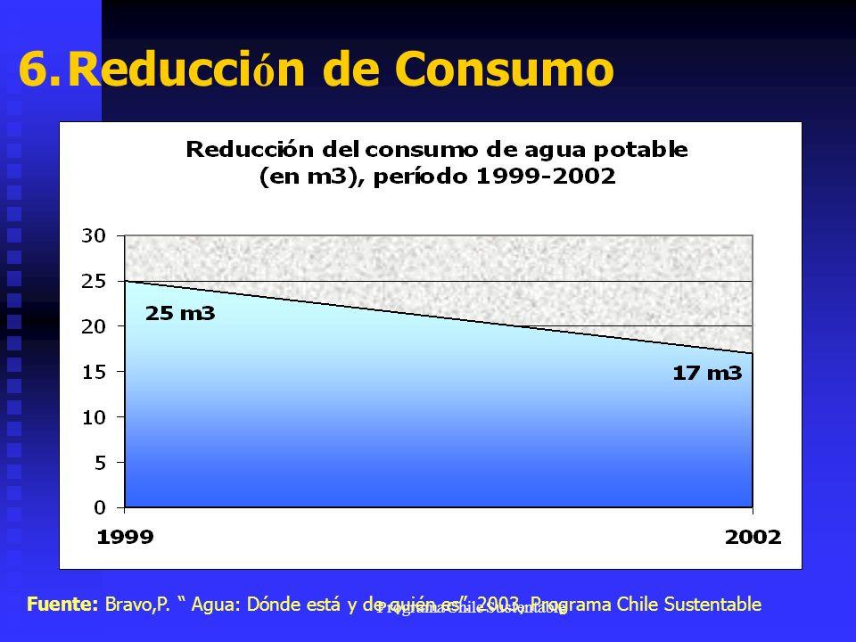 Programa Chile Sustentable 6. Reducci ó n de Consumo Fuente: Bravo,P. Agua: Dónde está y de quién es. 2003, Programa Chile Sustentable