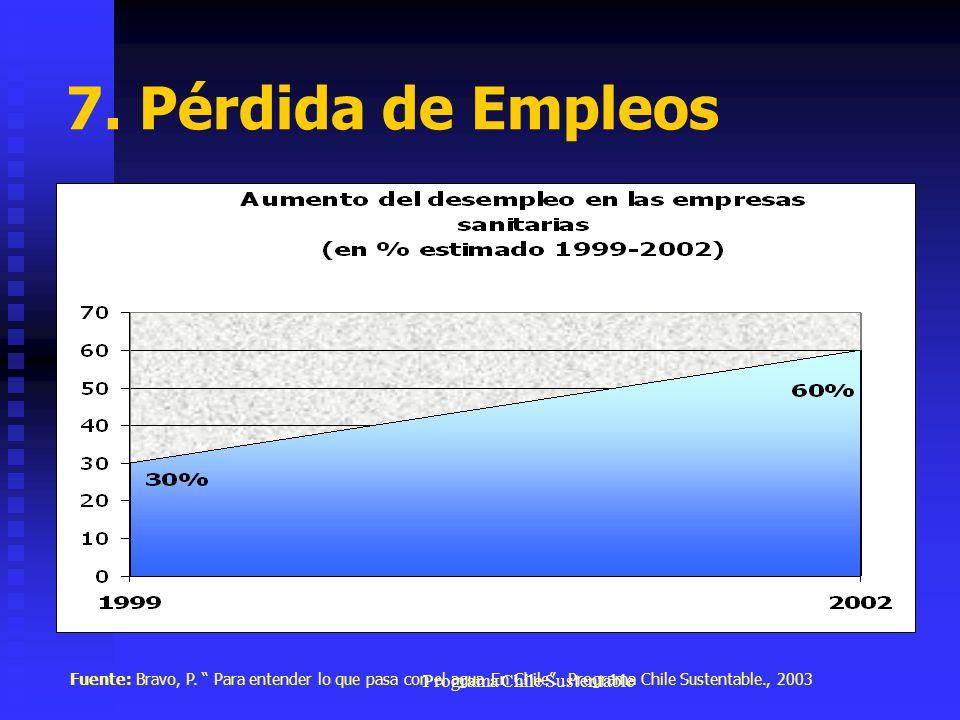 Programa Chile Sustentable 7. Pérdida de Empleos Fuente: Bravo, P. Para entender lo que pasa con el agua En Chile. Programa Chile Sustentable., 2003