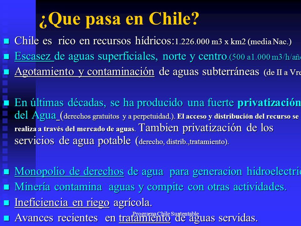 Programa Chile Sustentable ¿Que pasa en Chile? Chile es rico en recursos hídricos: 1.226.000 m3 x km2 (media Nac.) Chile es rico en recursos hídricos: