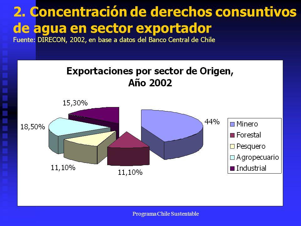 Programa Chile Sustentable 2. Concentración de derechos consuntivos de agua en sector exportador Fuente: DIRECON, 2002, en base a datos del Banco Cent