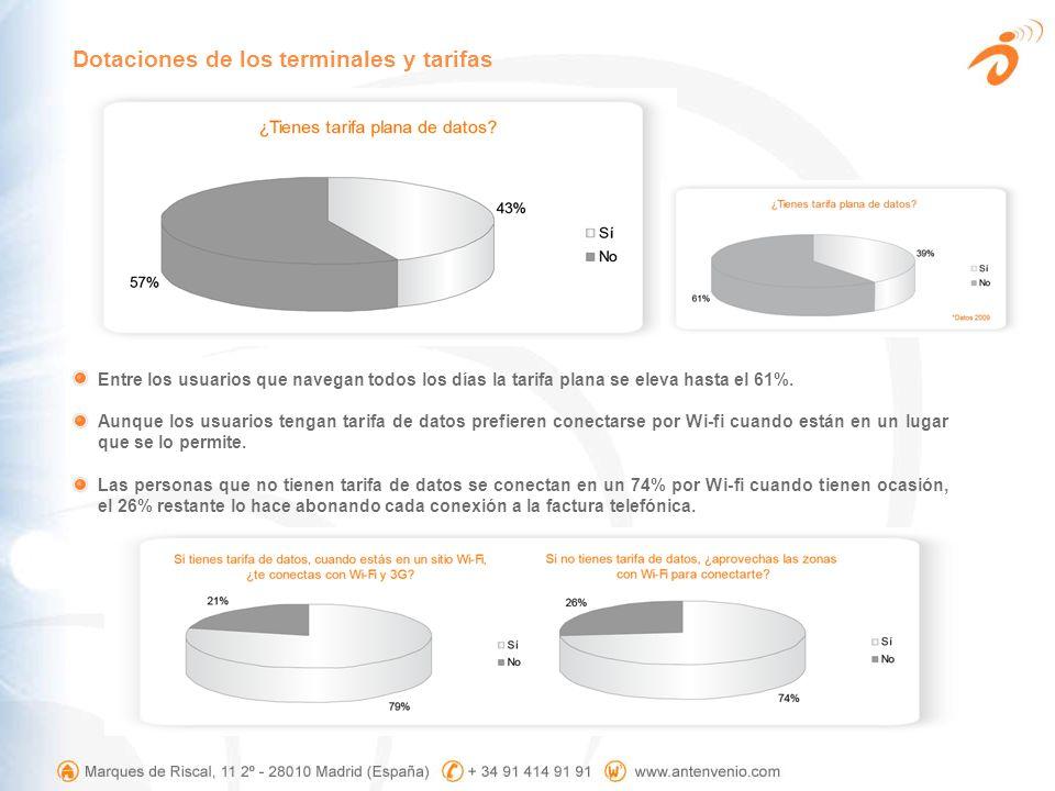 Entre los usuarios que navegan todos los días la tarifa plana se eleva hasta el 61%. Aunque los usuarios tengan tarifa de datos prefieren conectarse p