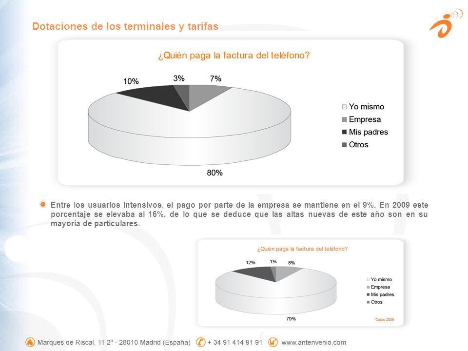 Entre los usuarios intensivos, el pago por parte de la empresa se mantiene en el 9%. En 2009 este porcentaje se elevaba al 16%, de lo que se deduce qu