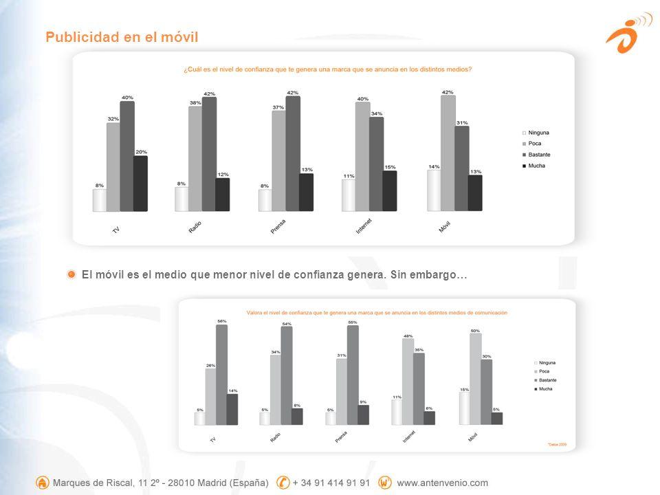 El móvil es el medio que menor nivel de confianza genera. Sin embargo… Publicidad en el móvil