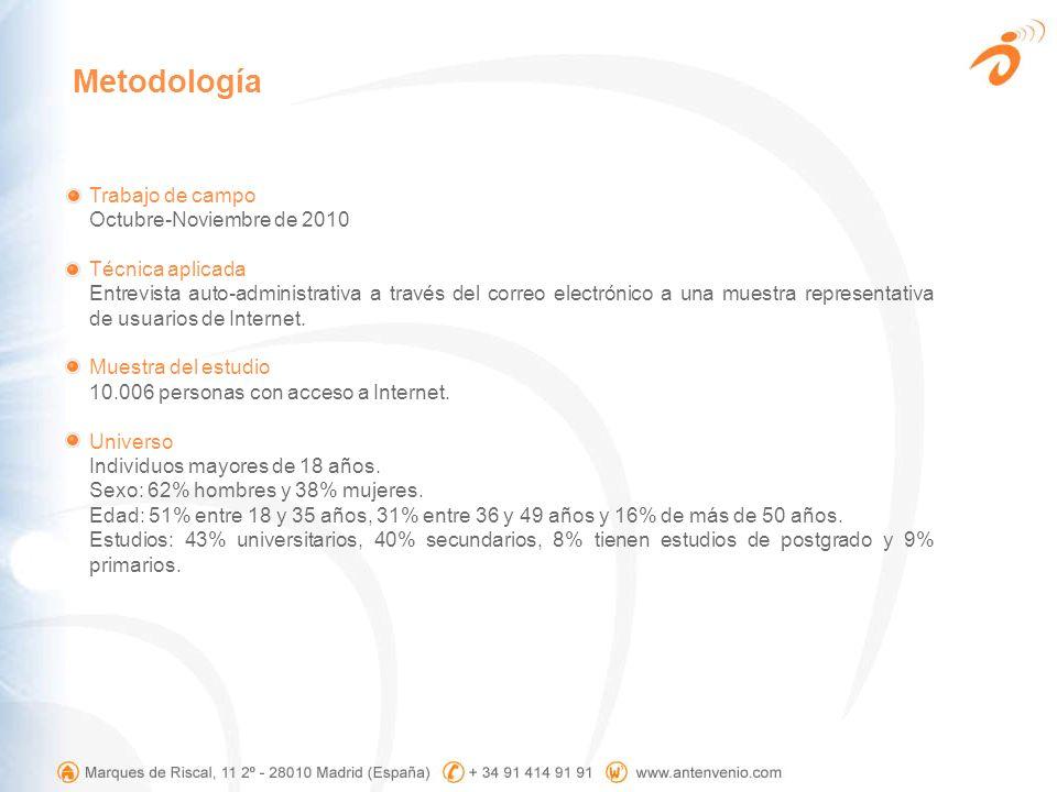 Metodología Trabajo de campo Octubre-Noviembre de 2010 Técnica aplicada Entrevista auto-administrativa a través del correo electrónico a una muestra r
