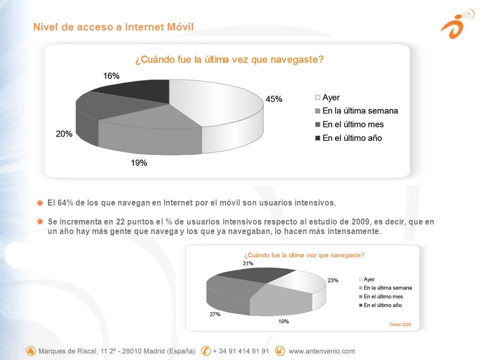 El 64% de los que navegan en Internet por el móvil son usuarios intensivos. Se incrementa en 22 puntos el % de usuarios intensivos respecto al estudio