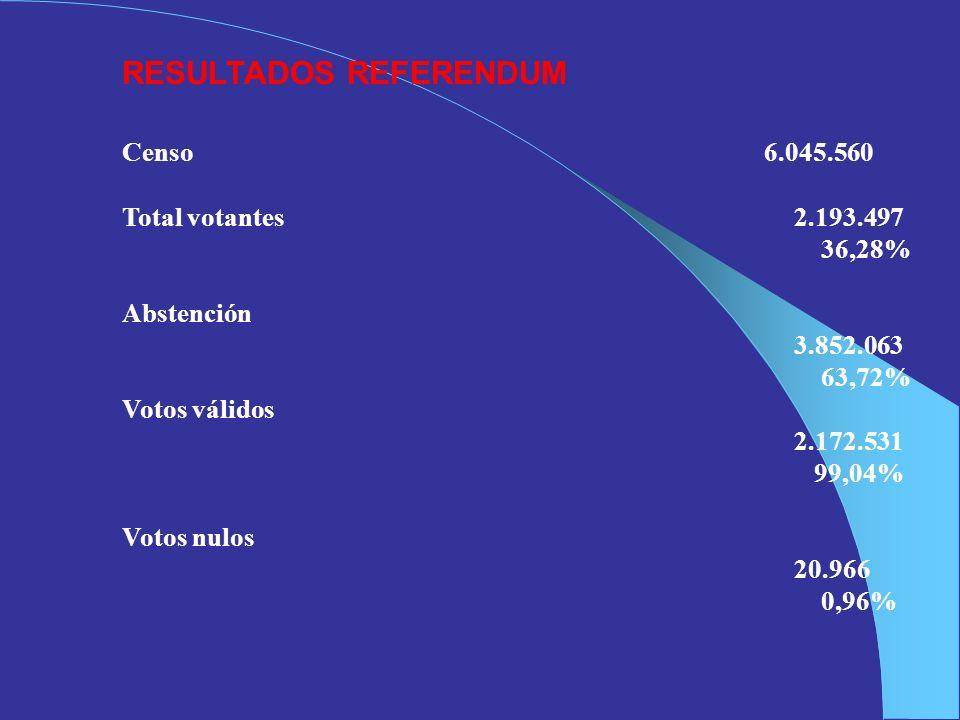 RESULTADOS REFERENDUM Censo 6.045.560 Total votantes2.193.497 36,28% Abstención 3.852.063 63,72% Votos válidos 2.172.531 99,04% Votos nulos 20.966 0,9