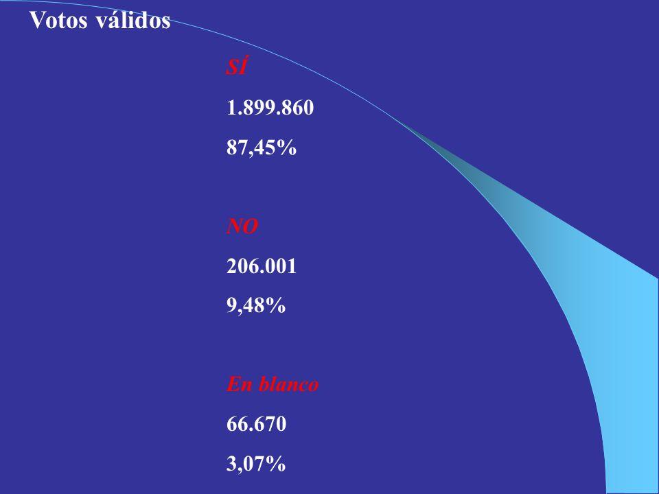 Votos válidos SÍ 1.899.860 87,45% NO 206.001 9,48% En blanco 66.670 3,07%