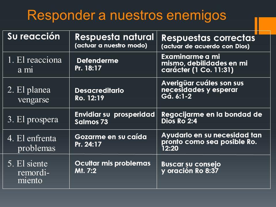El principio de responsabilidad Somos responsables por: Cada pensamiento - 2 Co.