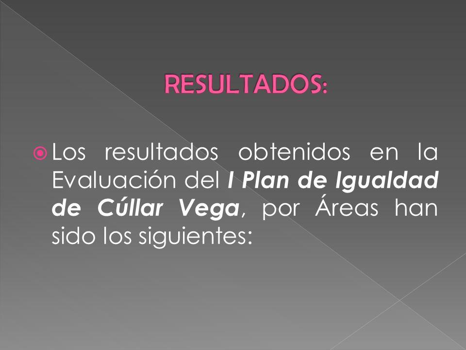 Los resultados obtenidos en la Evaluación del I Plan de Igualdad de Cúllar Vega, por Áreas han sido los siguientes:
