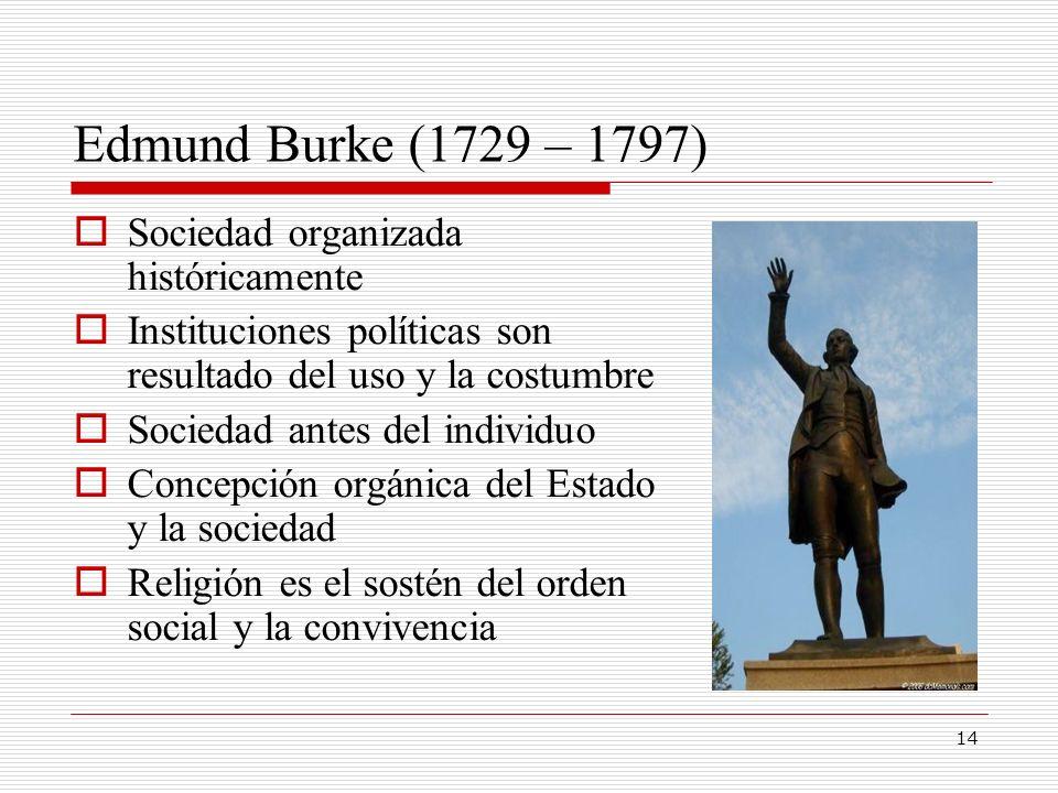 14 Edmund Burke (1729 – 1797) Sociedad organizada históricamente Instituciones políticas son resultado del uso y la costumbre Sociedad antes del indiv