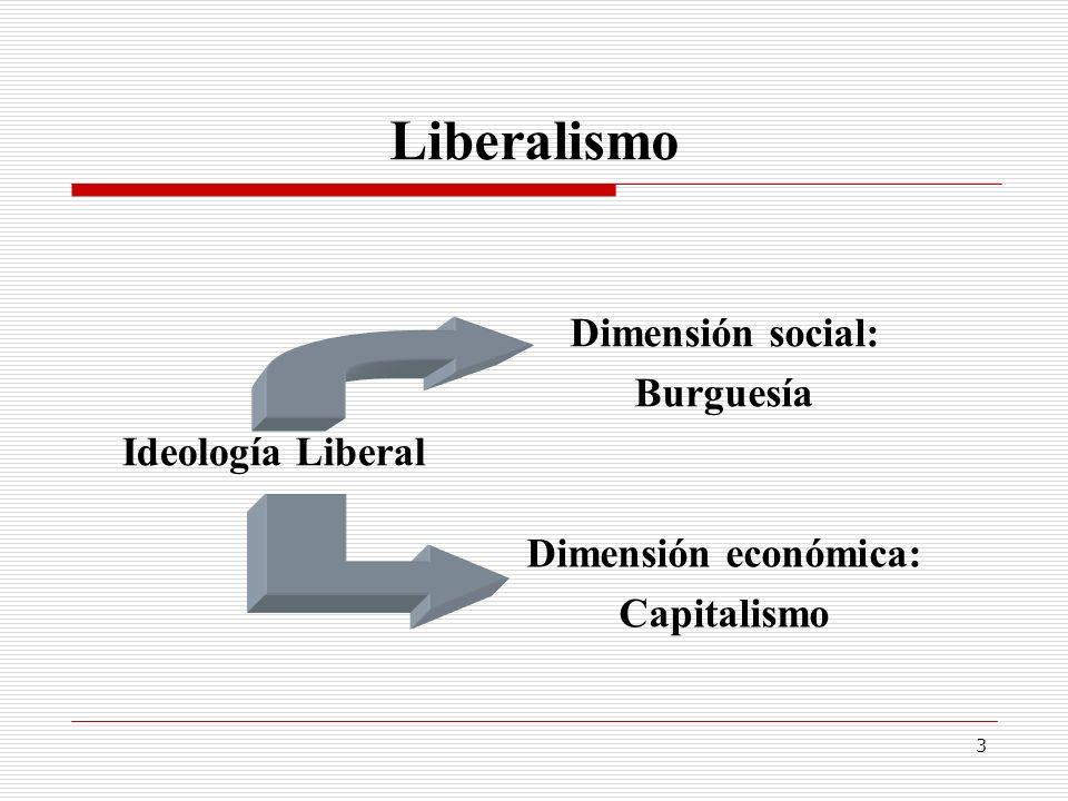 3 Liberalismo Ideología Liberal Dimensión social: Burguesía Dimensión económica: Capitalismo