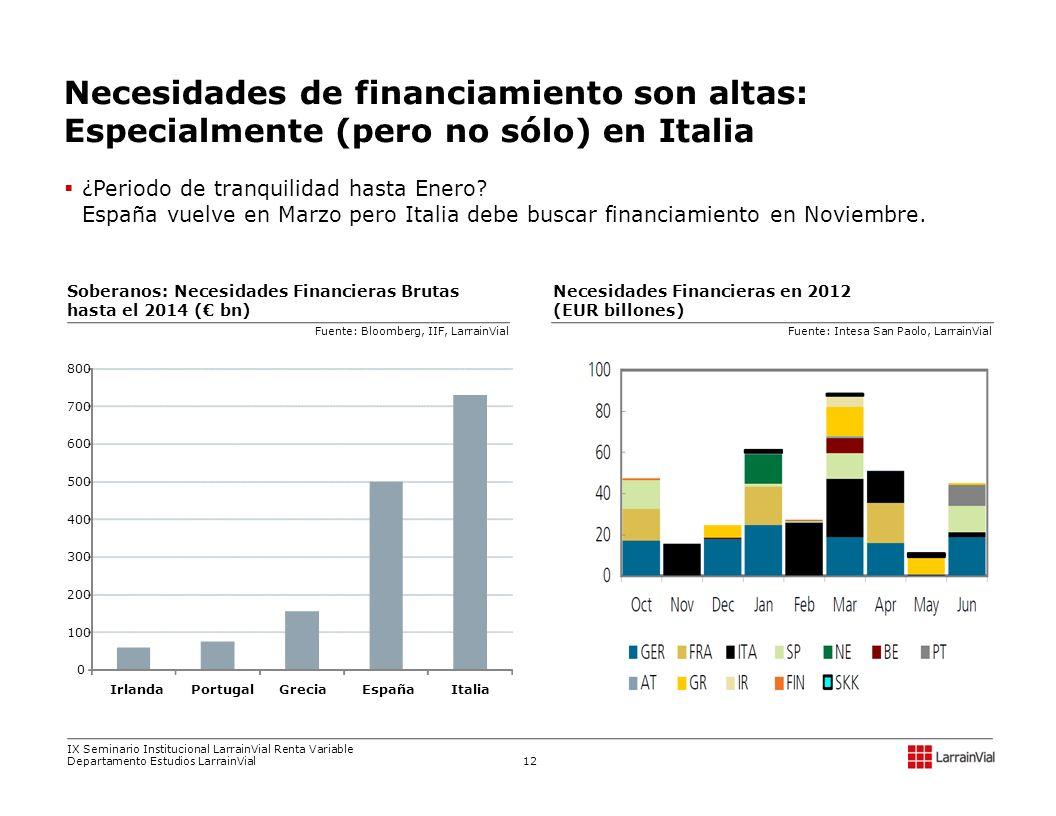 ¿Periodo de tranquilidad hasta Enero? España vuelve en Marzo pero Italia debe buscar financiamiento en Noviembre. Necesidades Financieras en 2012 (EUR