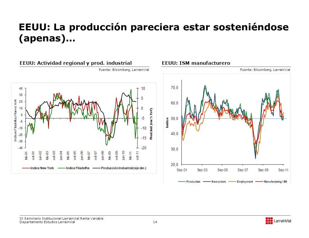 EEUU: ISM manufactureroEEUU: Actividad regional y prod. industrial Fuente: Bloomberg, LarrainVial EEUU: La producción pareciera estar sosteniéndose (a