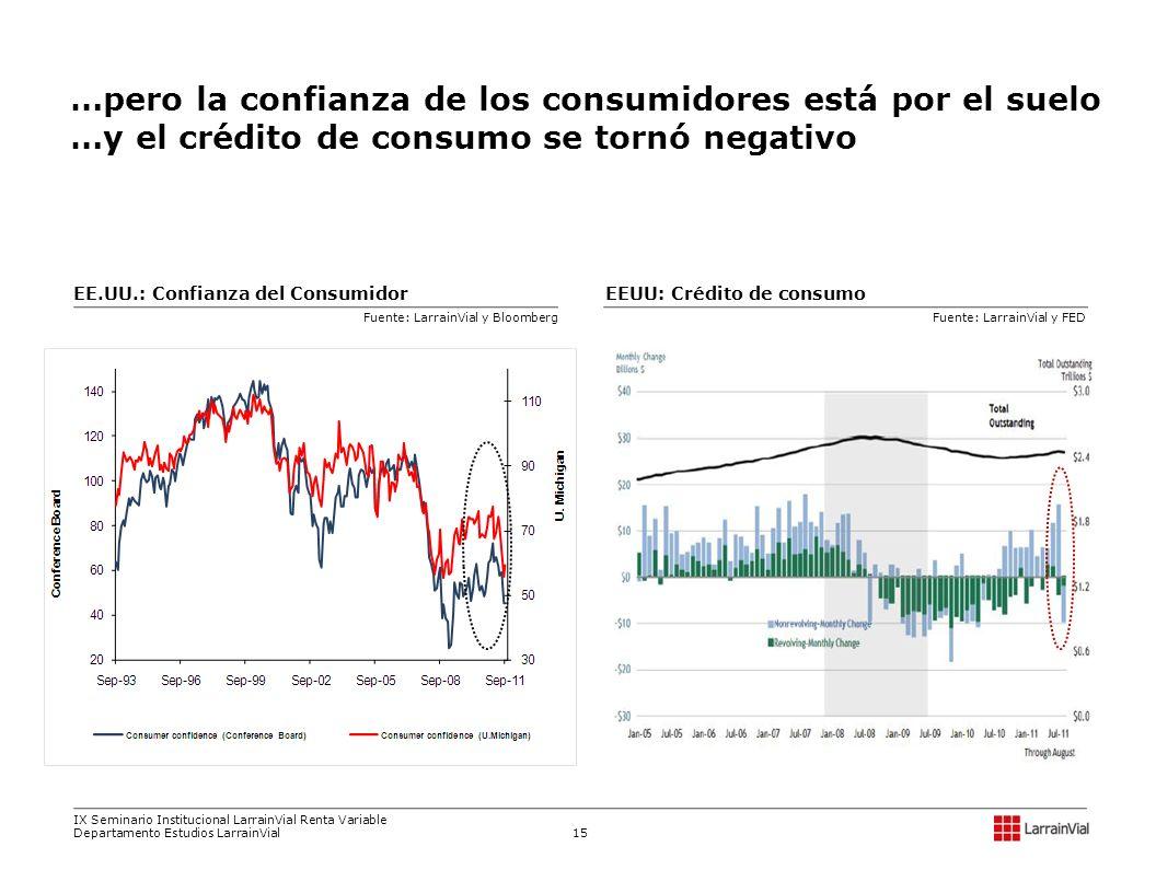 EEUU: Crédito de consumoEE.UU.: Confianza del Consumidor Fuente: LarrainVial y FEDFuente: LarrainVial y Bloomberg …pero la confianza de los consumidor