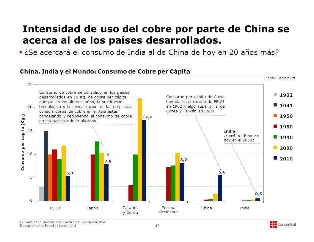 1902 1941 1950 1980 1990 2000 2010 5,3 7,9 17,4 8,2 5,6 0,5 0 5 10 15 20 25 EEUUJapón Taiwán y Corea Europa Occidental ChinaIndia Consumo per cápita (