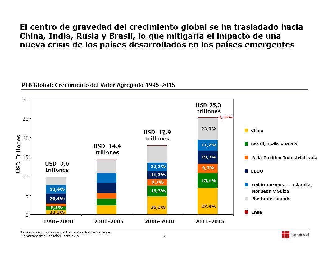 El centro de gravedad del crecimiento global se ha trasladado hacia China, India, Rusia y Brasil, lo que mitigaría el impacto de una nueva crisis de l