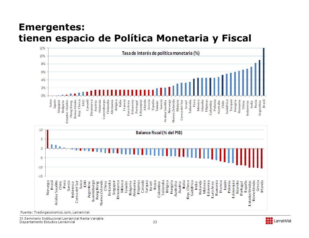 Emergentes: tienen espacio de Política Monetaria y Fiscal Fuente: Tradingeconomics.com, LarrainVial IX Seminario Institucional LarrainVial Renta Varia