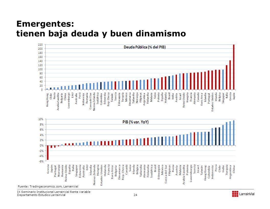 Emergentes: tienen baja deuda y buen dinamismo Fuente: Tradingeconomics.com, LarrainVial IX Seminario Institucional LarrainVial Renta Variable Departa