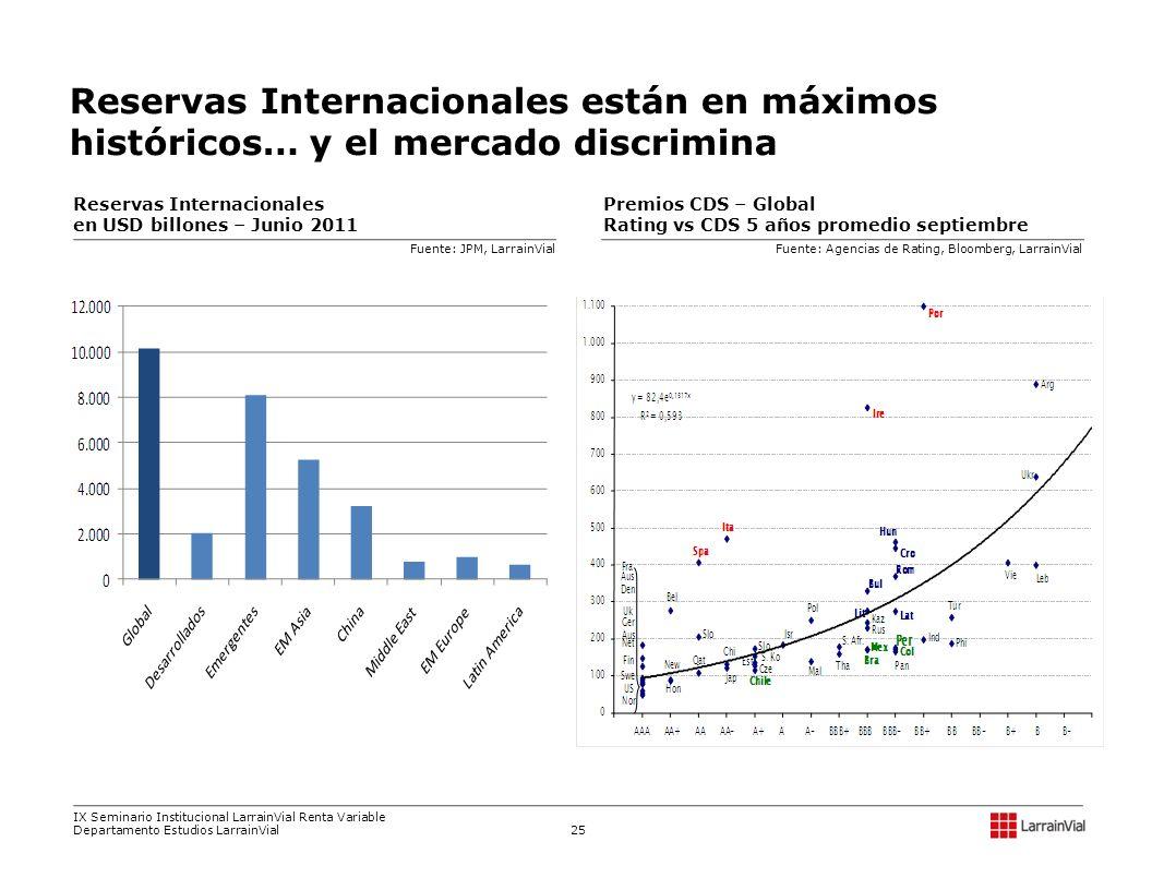 Premios CDS – Global Rating vs CDS 5 años promedio septiembre Reservas Internacionales en USD billones – Junio 2011 Fuente: Agencias de Rating, Bloomb