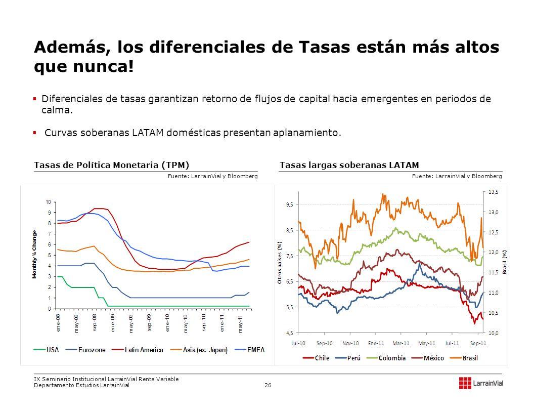 Diferenciales de tasas garantizan retorno de flujos de capital hacia emergentes en periodos de calma. Curvas soberanas LATAM domésticas presentan apla