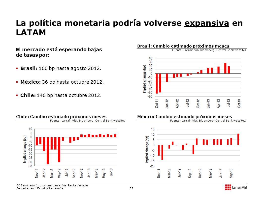 El mercado está esperando bajas de tasas por: Brasil: 160 bp hasta agosto 2012. México: 36 bp hasta octubre 2012. Chile: 146 bp hasta octubre 2012. La