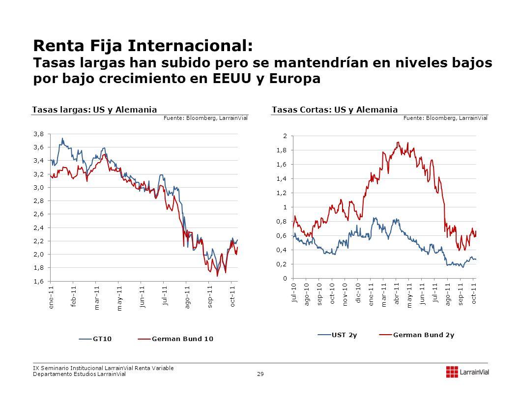 Renta Fija Internacional: Tasas largas han subido pero se mantendrían en niveles bajos por bajo crecimiento en EEUU y Europa Tasas Cortas: US y Aleman