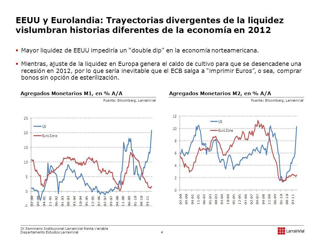 EEUU: ¿A pesar de las señales de debilidad de la economía, expansión de la liquidez podría inducir un crecimiento en torno al 2% en el 2012 EUROPA: Aún no vemos la luz al final del túnel, por lo que seguiríamos viendo recurrentes momentos de pánico, que seguirían anticipando momentos de euforia El escenario global y su impacto en los países emergentes