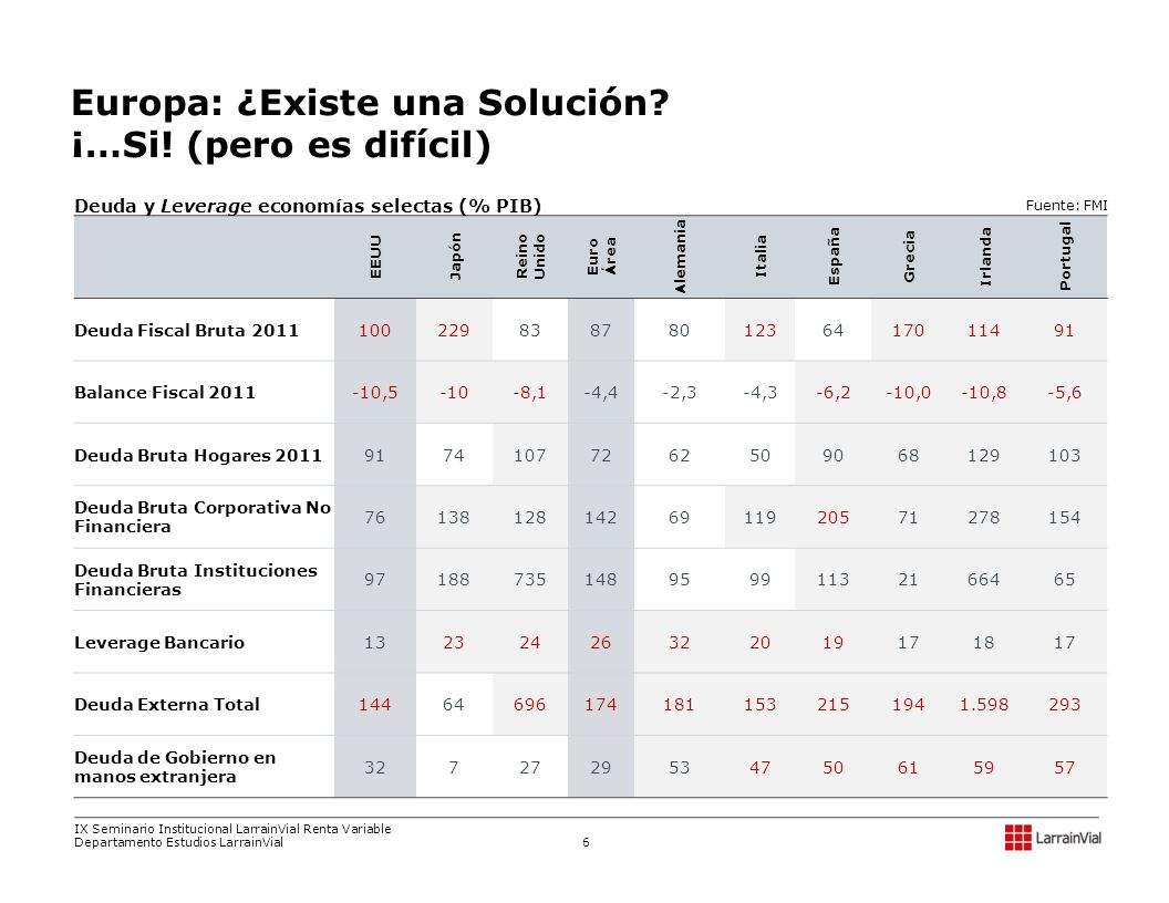 Exposición financiera del núcleo a la periferia es relevante, pero la información desagregada de los bancos privados y de los tenedores de CDSs es difusa GreciaIrlandaPortugalEspañaItalia TOTAL PERIFERIA% del PIB Alemania Francia Holanda Italia España Reino Unido Bélgica 14.3 24.3 18.6 2.4 9.1 15.1 18.2 Total exposición del núcleo % del PIB 33,513 51,263 3,974 3,880 1,223 12,626 1,627 108,106 34.6 110,509 40,070 21,068 15,585 10,116 157,382 45,791 400,521 180.2 35,852 25,914 5,176 3,920 89,994 25,630 1,381 187,867 77.7 177,465 152,237 77,538 29,645 - 105,734 23,822 566,441 36.9 161,757 412,937 52,268 - 38,203 73,003 23,869 762,037 33.9 519,096 682,421 160,024 53,030 139,536 374,375 96,490 2,024,972 44.4 Fuente: BIS EXPOSICIÓN DE BANCOS EUROPEOS DEL NÚCLEO A LA PERIFERIA (USD Millones) IX Seminario Institucional LarrainVial Renta Variable Departamento Estudios LarrainVial 7
