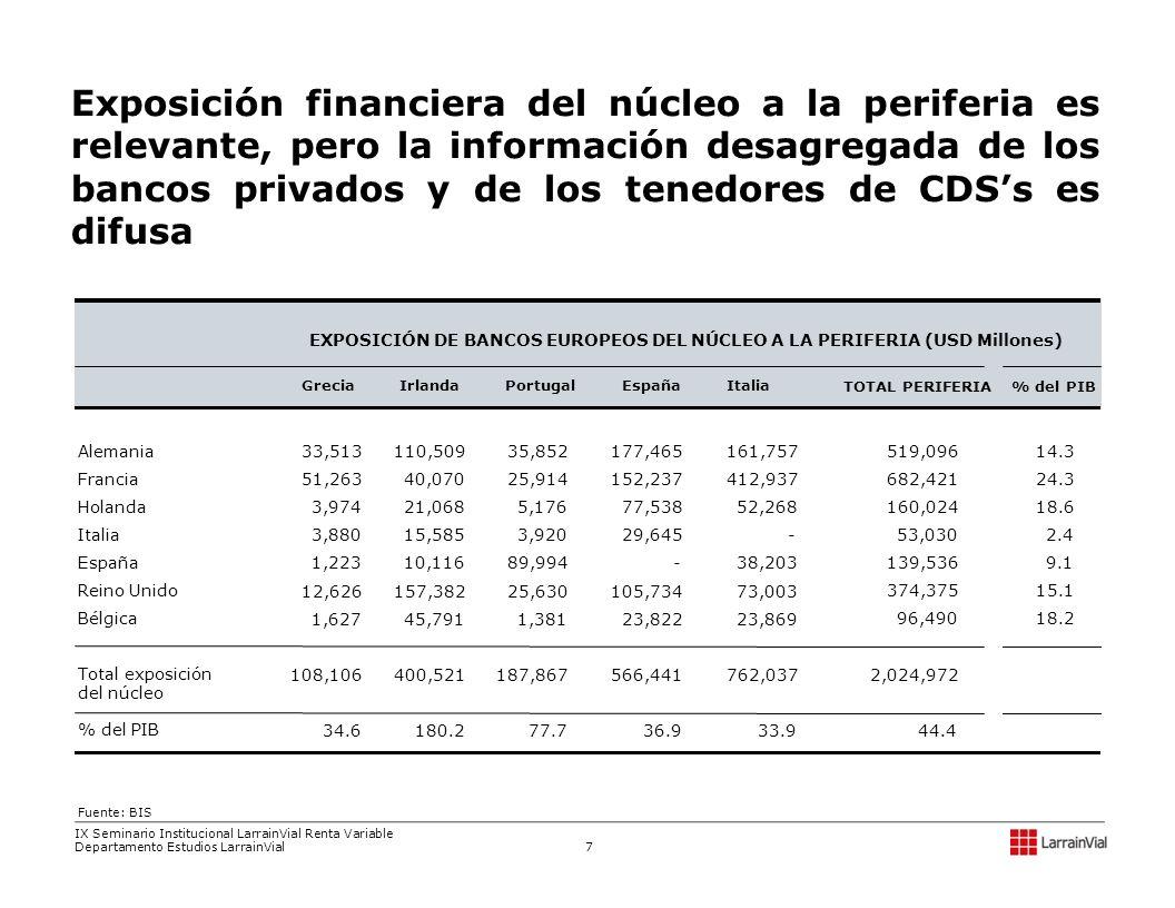 Exposición financiera del núcleo a la periferia es relevante, pero la información desagregada de los bancos privados y de los tenedores de CDSs es dif