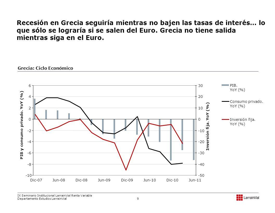 Recesión en Grecia seguiría mientras no bajen las tasas de interés… lo que sólo se lograría si se salen del Euro. Grecia no tiene salida mientras siga