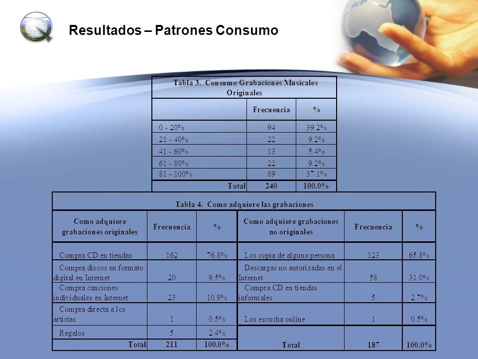 Resultados – Patrones Consumo