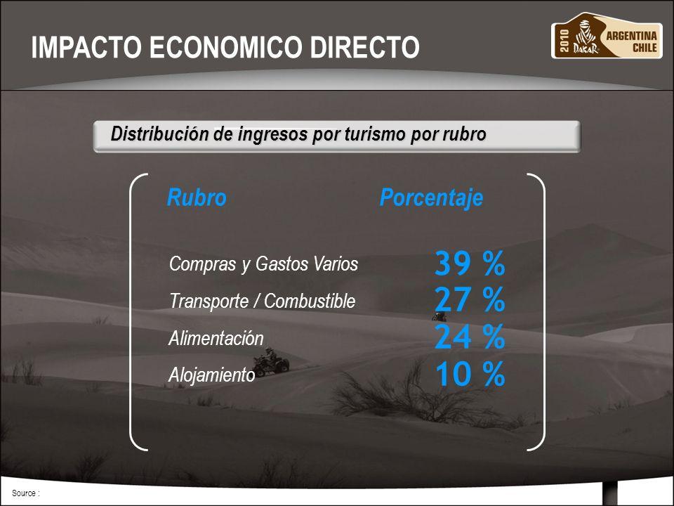 MARZO 201010 Source : Distribución de ingresos por turismo por rubro Distribución de ingresos por turismo por rubro Compras y Gastos Varios Transporte