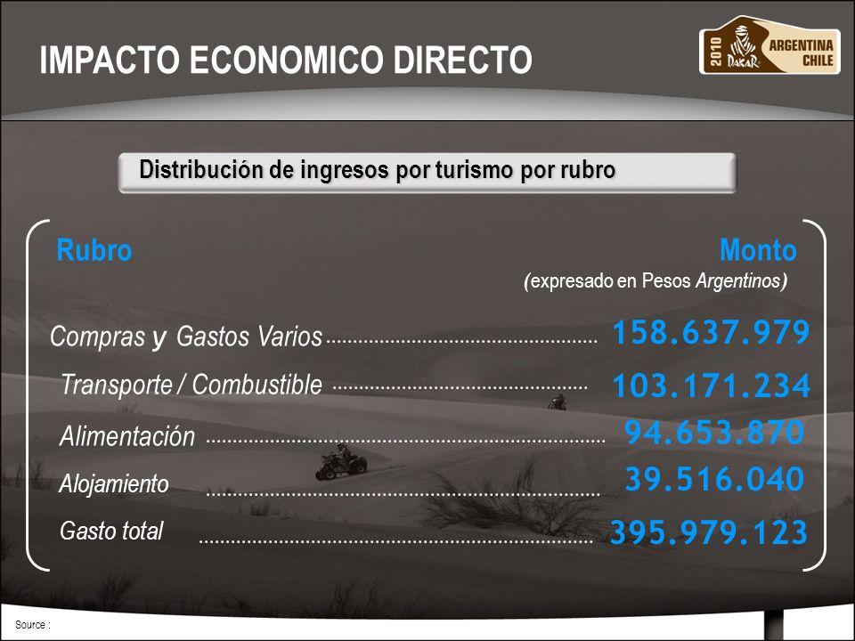 MARZO 201012 Source : Transporte / Combustible Alimentación Alojamiento Gasto total Distribución de ingresos por turismo por rubro Distribución de ingresos por turismo por rubro 395.979.123 ( expresado en Pesos Argentinos ) 103.171.234 Rubro Monto IMPACTO ECONOMICO DIRECTO Compras y Gastos Varios 158.637.979 94.653.870 39.516.040