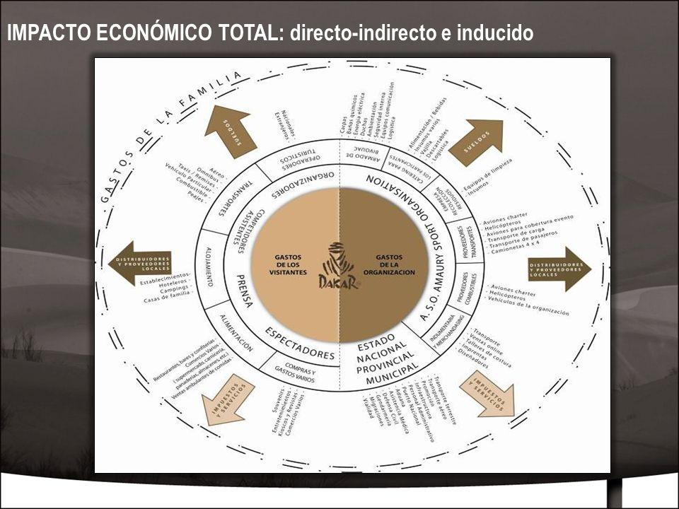 MARZO 201014 IMPACTO ECONÓMICO TOTAL: directo-indirecto e inducido