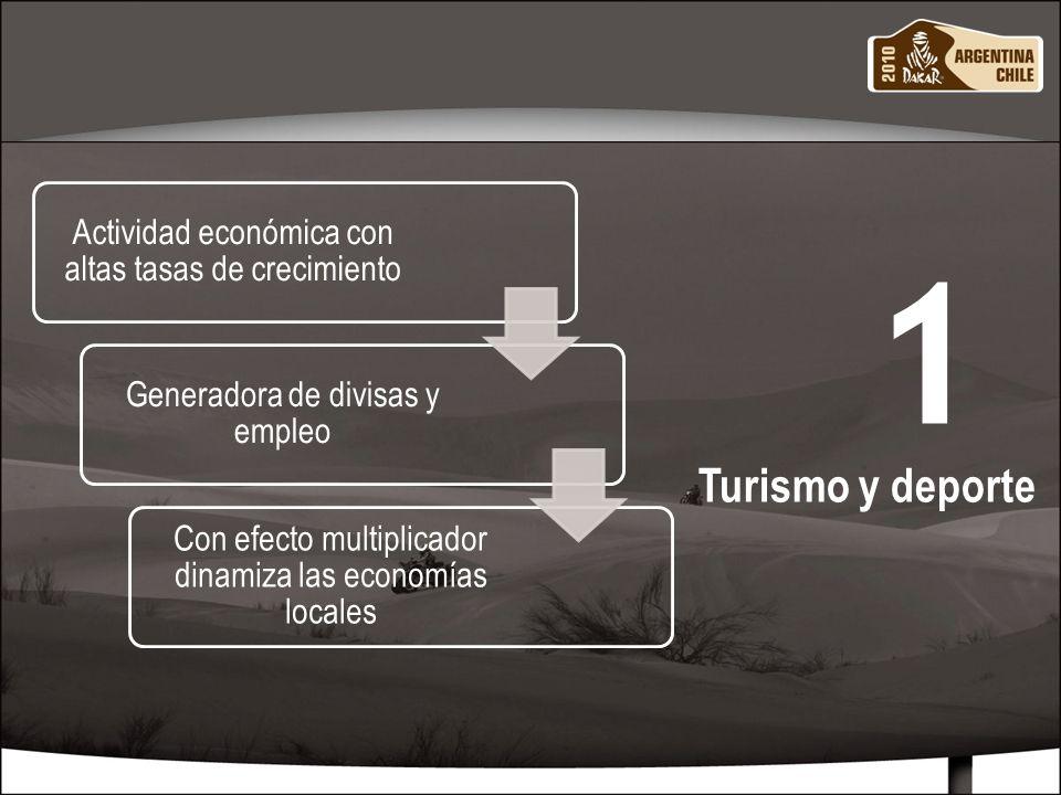 MARZO 20104 Actividad económica con altas tasas de crecimiento Generadora de divisas y empleo Con efecto multiplicador dinamiza las economías locales