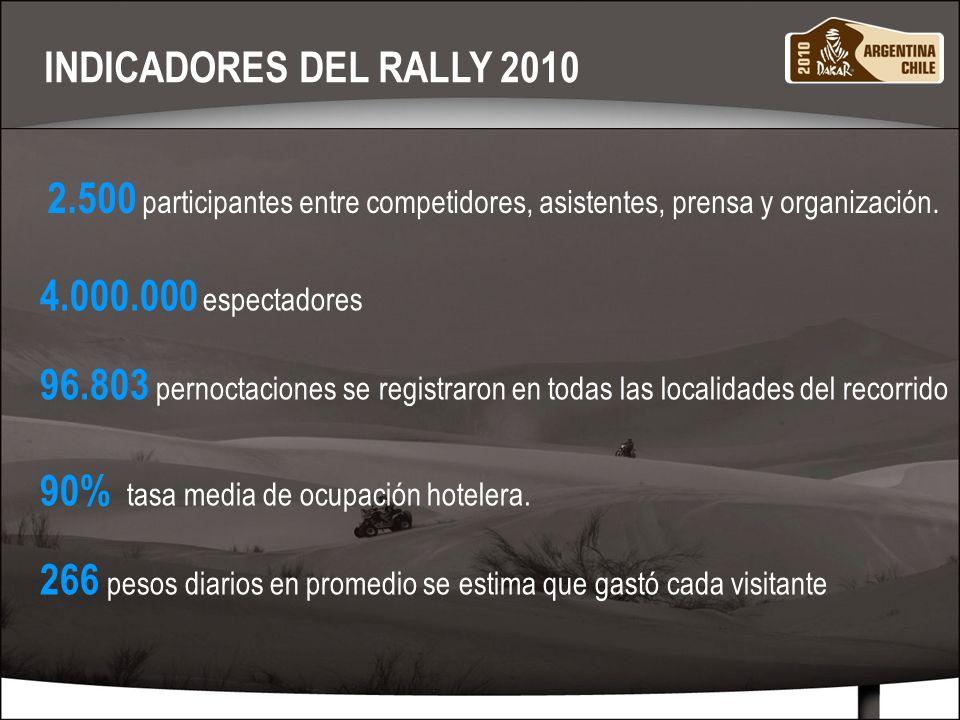 MARZO 20108 2.500 participantes entre competidores, asistentes, prensa y organización. INDICADORES DEL RALLY 2010 4.000.000 espectadores 90% tasa medi