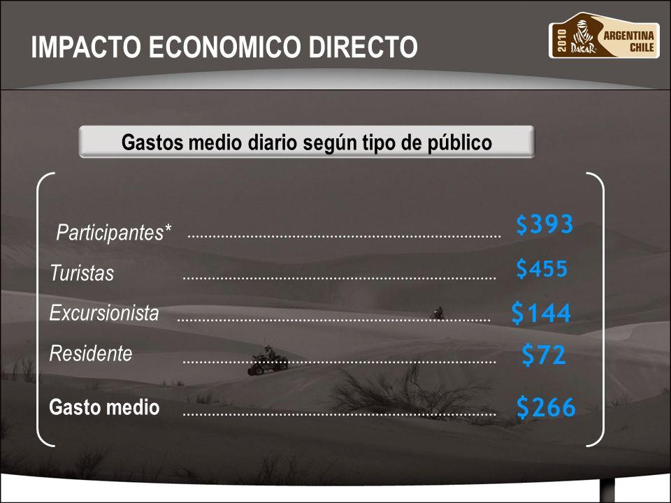 MARZO 201010 Source : Distribución de ingresos por turismo por rubro Distribución de ingresos por turismo por rubro Compras y Gastos Varios Transporte / Combustible Alimentación Alojamiento 10 % 24 % 27 % 39 % Rubro Porcentaje IMPACTO ECONOMICO DIRECTO