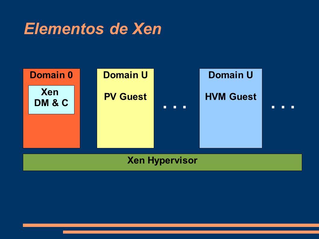 Elementos de Xen Domain 0 Xen Hypervisor Domain U PV Guest Domain U HVM Guest... Xen DM & C