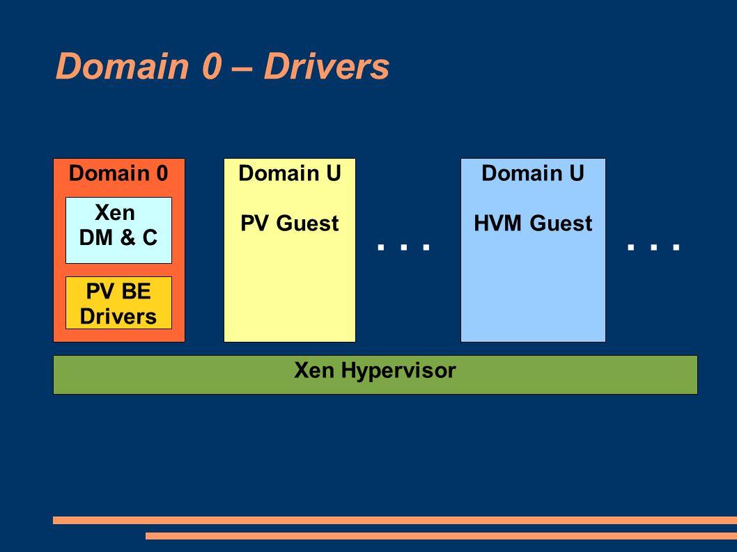 Domain 0 – Drivers Domain 0 Xen Hypervisor Domain U PV Guest Domain U HVM Guest... Xen DM & C PV BE Drivers