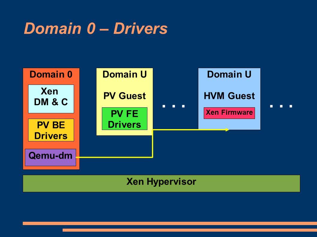 Domain 0 – Drivers Domain 0 Xen Hypervisor Domain U PV Guest Domain U HVM Guest... Xen DM & C PV BE Drivers Qemu-dm PV FE Drivers Xen Firmware